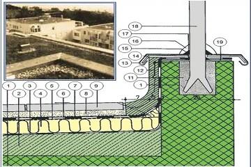 krovovi i terase